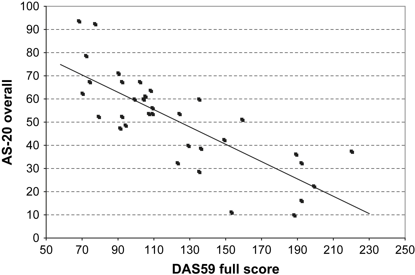 adult strabismus quality of life questionnaire